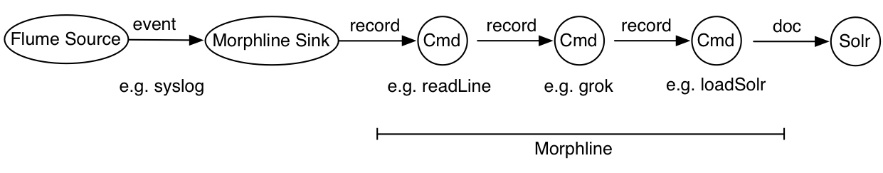 Morphlines Introduction